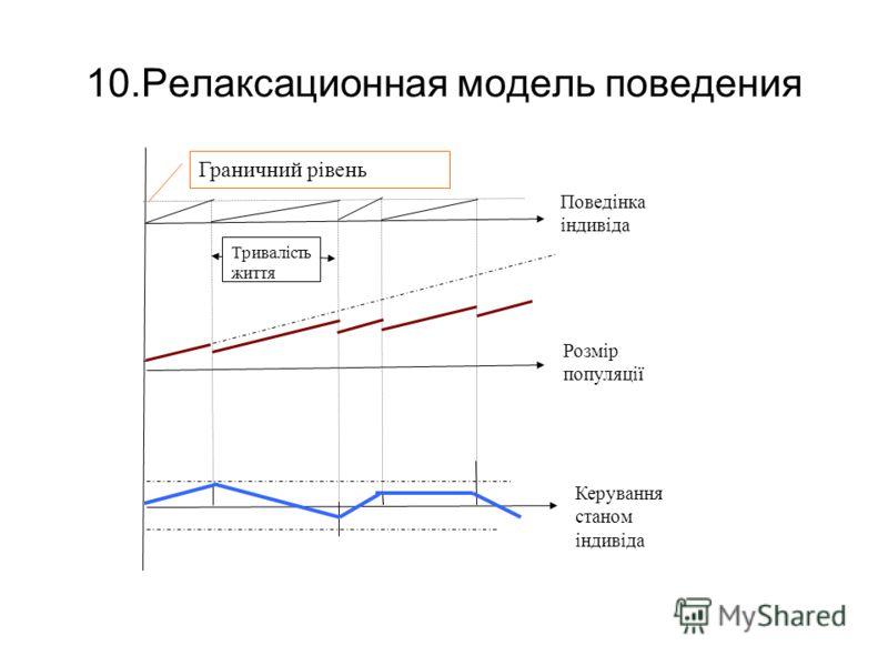 10.Релаксационная модель поведения Поведінка індивіда Граничний рівень Тривалість життя Розмір популяції Керування станом індивіда
