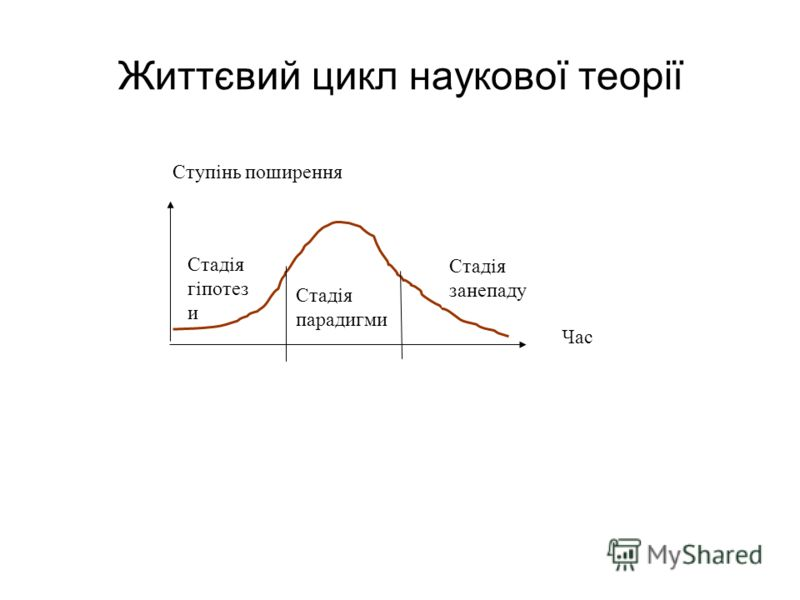 Життєвий цикл наукової теорії Ступінь поширення Час Стадія парадигми Стадія гіпотез и Стадія занепаду
