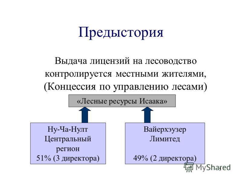 5 Предыстория Выдача лицензий на лесоводство контролируется местными жителями, (Концессия по управлению лесами) «Лесные ресурсы Исаака» Ну-Ча-Нулт Центральный регион 51% (3 директора) Вайерхэузер Лимитед 49% (2 директора)