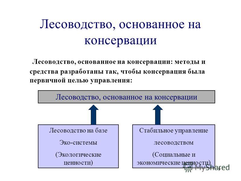 9 Лесоводство, основанное на консервации Лесоводство, основанное на консервации: методы и средства разработаны так, чтобы консервация была первичной целью управления: Лесоводство, основанное на консервации Лесоводство на базе Эко-системы (Экологическ