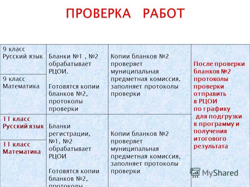 9 класс Русский языкБланки 1, 2 обрабатывает РЦОИ. Готовятся копии бланков 2, протоколы проверки Копии бланков 2 проверяет муниципальная предметная комиссия, заполняет протоколы проверки После проверки бланков 2 протоколы проверки отправить в РЦОИ по