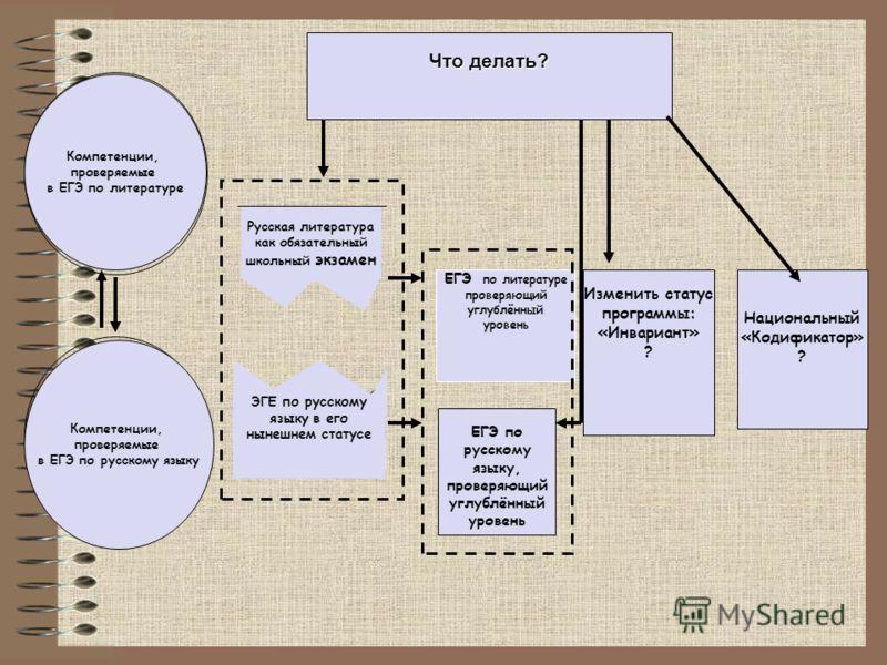 Изменить статус программы: «Инвариант» ? Что делать? ЕГЭ по русскому языку, проверяющий углублённый уровень ЕГЭ по литературе проверяющий углублённый уровень Национальный «Кодификатор» ? Компетенции в обеспечении мотивации поведения и учебной деятель