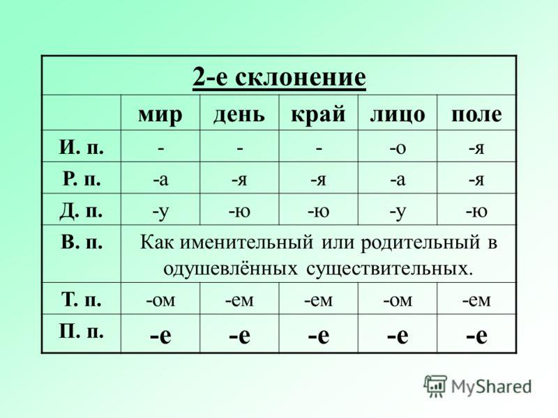 2-е склонение мирденькрайлицополе И. п.----о-я Р. п.-а-я -а-я Д. п.-у-ю -у-ю В. п.Как именительный или родительный в одушевлённых существительных. Т. п.-ом-ем -ом-ем П. п. -е