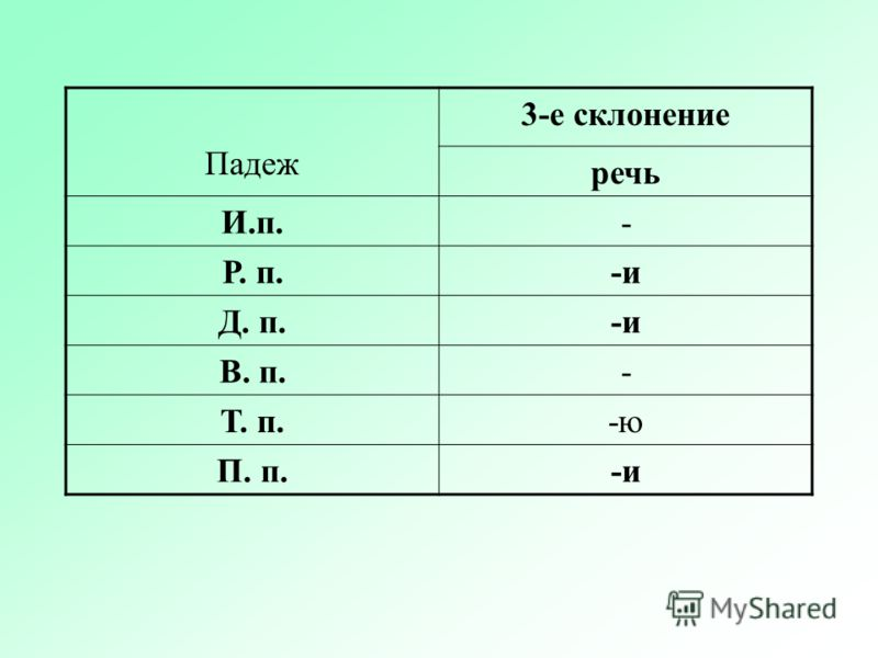 Падеж 3-е склонение речь И.п.- Р. п.-и Д. п.-и В. п.- Т. п.-ю П. п.-и