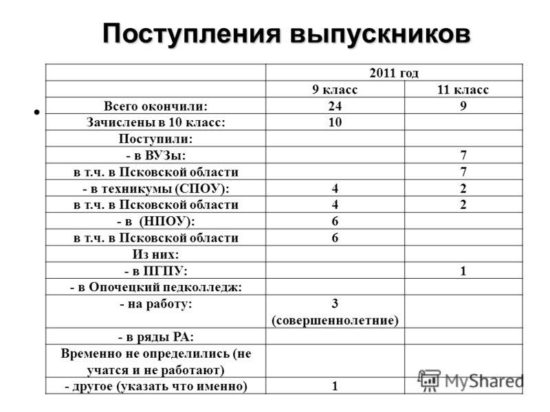 Поступления выпускников 2011 год 9 класс11 класс Всего окончили:249 Зачислены в 10 класс:10 Поступили: - в ВУЗы:7 в т.ч. в Псковской области7 - в техникумы (СПОУ):42 в т.ч. в Псковской области42 - в (НПОУ):6 в т.ч. в Псковской области6 Из них: - в ПГ