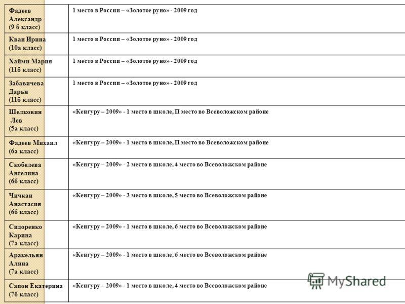 Фадеев Александр (9 б класс) 1 место в России – «Золотое руно» - 2009 год Кван Ирина (10а класс) 1 место в России – «Золотое руно» - 2009 год Хайми Мария (11б класс) 1 место в России – «Золотое руно» - 2009 год Забавичева Дарья (11б класс) 1 место в