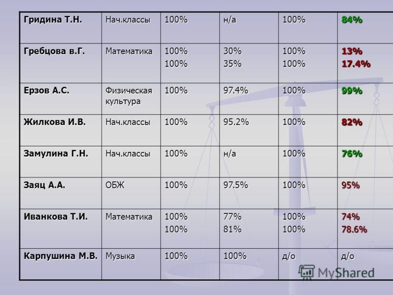 Гридина Т.Н. Нач.классы100%н/а100%84% Гребцова в.Г. Математика100%100%30%35%100%100%13%17.4% Ерзов А.С. Физическая культура 100%97.4%100%99% Жилкова И.В. Нач.классы100%95.2%100%82% Замулина Г.Н. Нач.классы100%н/а100%76% Заяц А.А. ОБЖ100%97.5%100%95%