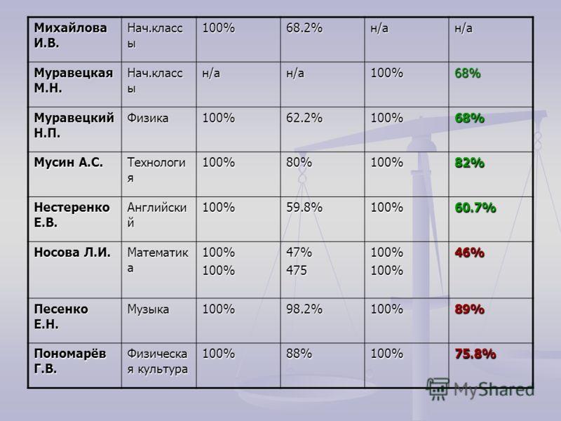 Михайлова И.В. Нач.класс ы 100%68.2%н/ан/а Муравецкая М.Н. Нач.класс ы н/ан/а100%68% Муравецкий Н.П. Физика100%62.2%100%68% Мусин А.С. Технологи я 100%80%100%82% Нестеренко Е.В. Английски й 100%59.8%100%60.7% Носова Л.И. Математик а 100%100%47%475100