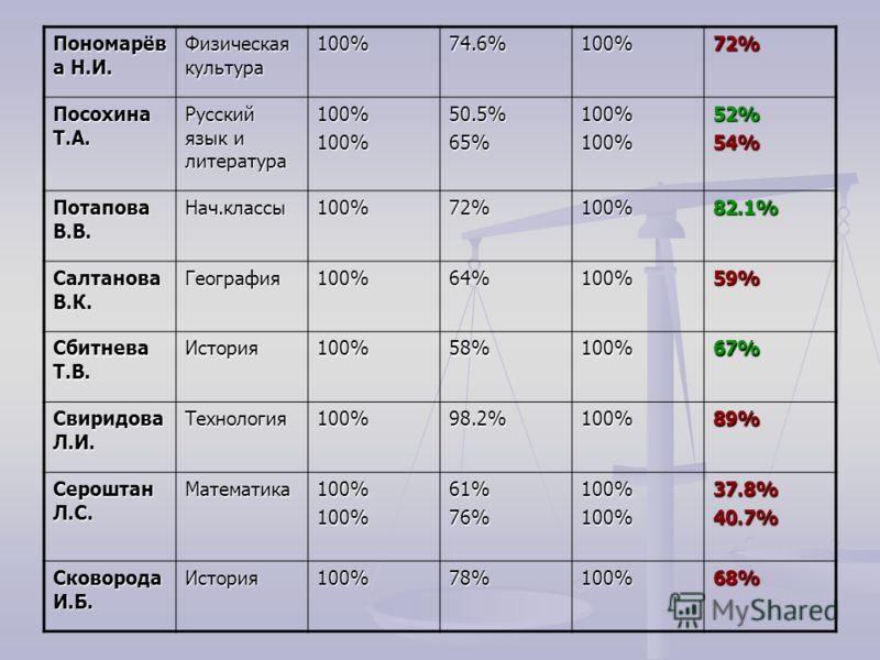 Пономарёв а Н.И. Физическая культура 100%74.6%100%72% Посохина Т.А. Русский язык и литература 100%100%50.5%65%100%100%52%54% Потапова В.В. Нач.классы100%72%100%82.1% Салтанова В.К. География100%64%100%59% Сбитнева Т.В. История100%58%100%67% Свиридова