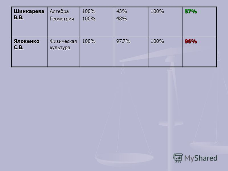 Шинкарева В.В. АлгебраГеометрия100%100%43%48%100%57% Яловенко С.В. Физическая культура 100%97.7%100%96%