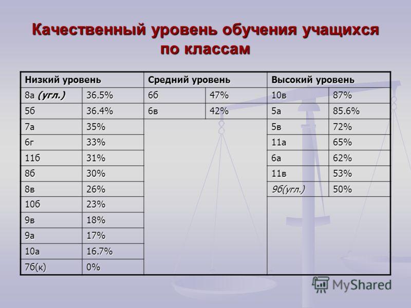 Качественный уровень обучения учащихся по классам Низкий уровень Средний уровень Высокий уровень 8а (угл.) 36.5%6б47%10в87% 5б36.4%6в42%5а85.6% 7а35%5в72% 6г33%11а65% 11б31%6а62% 8б30%11в53% 8в26%9б(угл.)50% 10б23% 9в18% 9а17% 10а16.7% 7б(к)0%