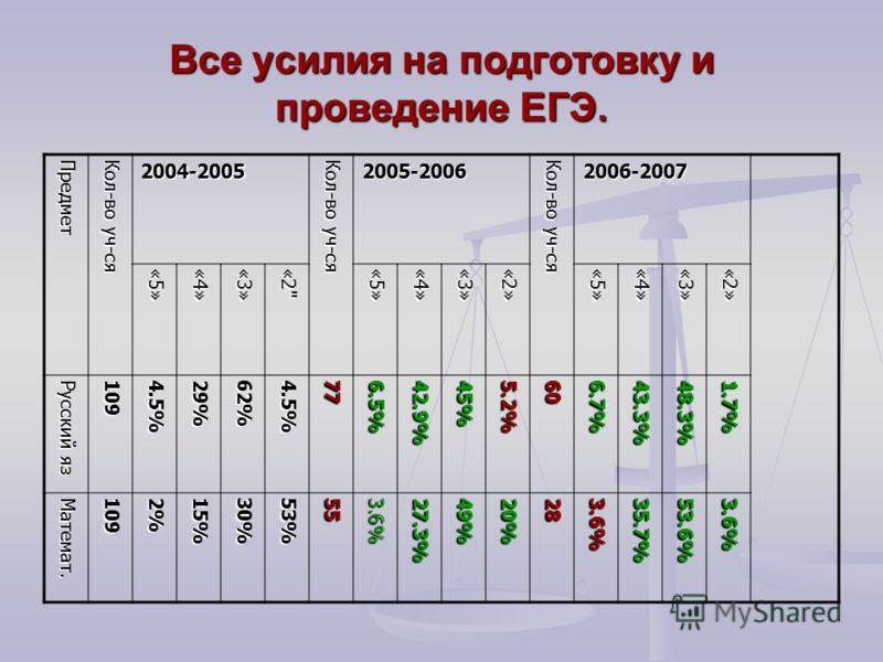Все усилия на подготовку и проведение ЕГЭ. Предмет Кол-во уч-ся 2004-2005 2005-2006 2006-2007 «5»«4»«3»«2