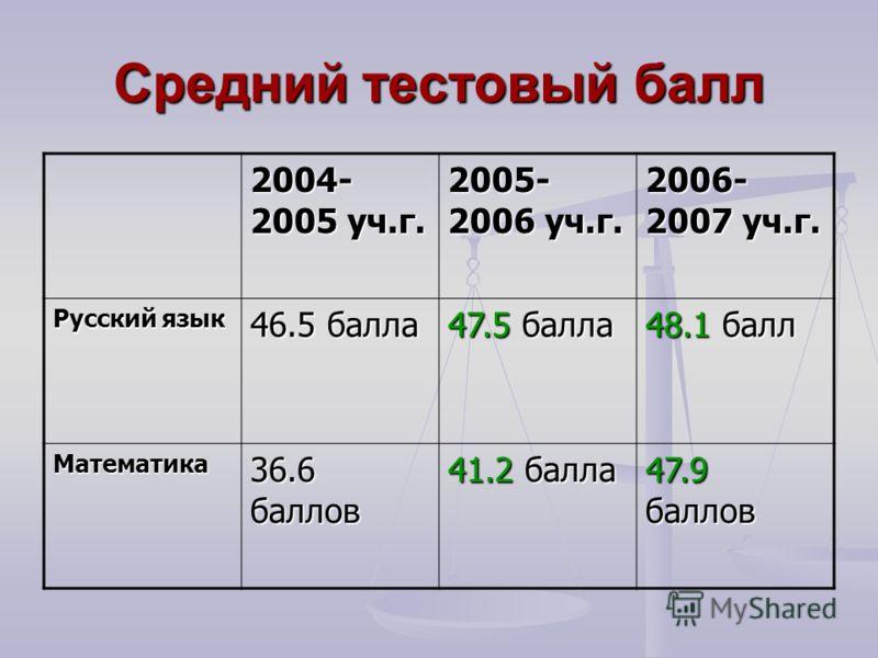 Средний тестовый балл 2004- 2005 уч.г. 2005- 2006 уч.г. 2006- 2007 уч.г. Русский язык 46.5 балла 47.5 балла 48.1 балл Математика 36.6 баллов 41.2 балла 47.9 баллов