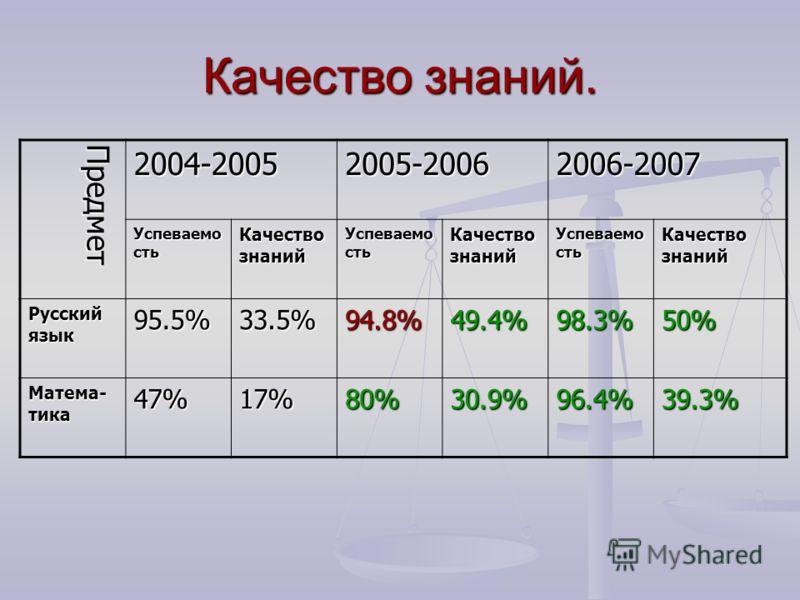 Качество знаний. Предмет2004-20052005-20062006-2007 Успеваемо сть Качество знаний Успеваемо сть Качество знаний Успеваемо сть Качество знаний Русский язык 95.5%33.5%94.8%49.4%98.3%50% Матема- тика 47%17%80%30.9%96.4%39.3%