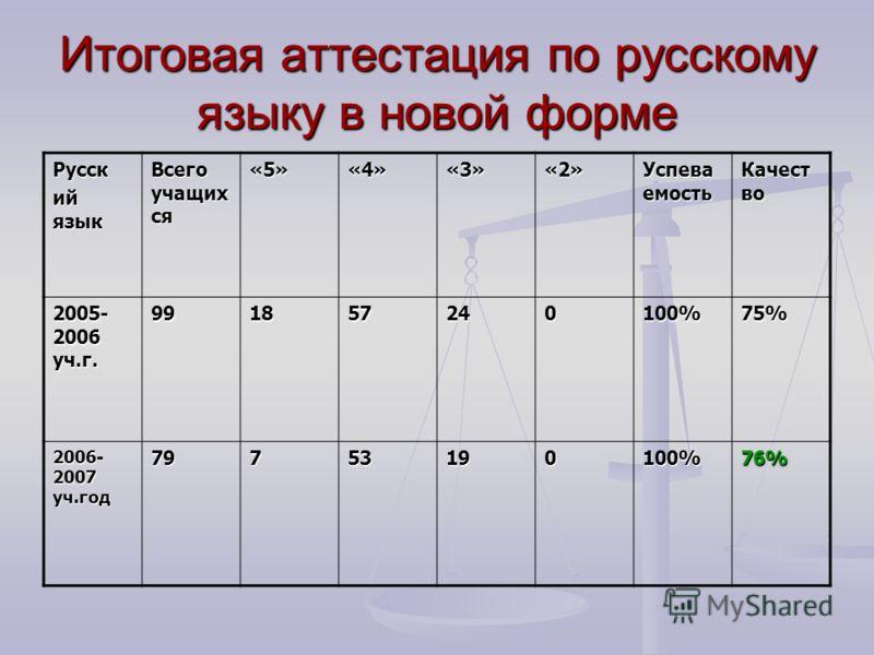 Итоговая аттестация по русскому языку в новой форме Русск ий язык Всего учащих ся «5»«4»«3»«2» Успева емость Качест во 2005- 2006 уч.г. 991857240100%75% 2006- 2007 уч.год 79753190100%76%