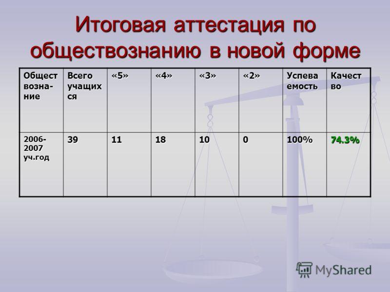 Итоговая аттестация по обществознанию в новой форме Общест возна- ние Всего учащих ся «5»«4»«3»«2» Успева емость Качест во 2006- 2007 уч.год 391118100100%74.3%