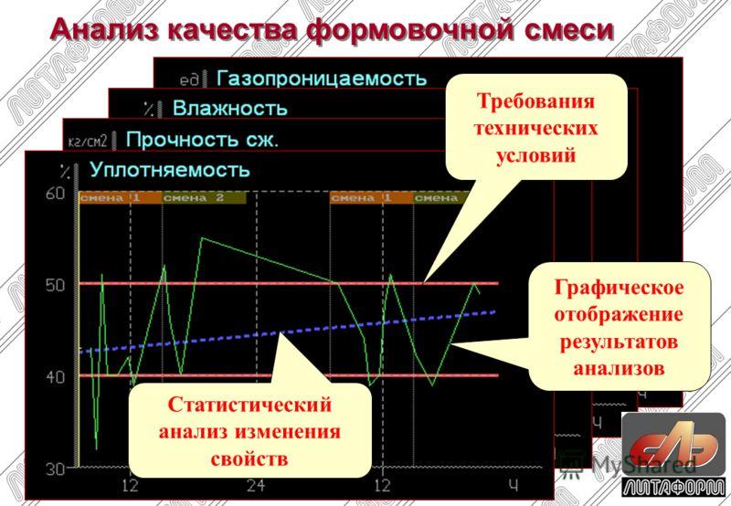 Анализ качества формовочной смеси Требования технических условий Графическое отображение результатов анализов Статистический анализ изменения свойств