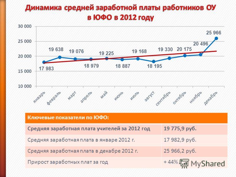 Ключевые показатели по ЮФО: Средняя заработная плата учителей за 2012 год19 775,9 руб. Средняя заработная плата в январе 2012 г.17 982,9 руб. Средняя заработная плата в декабре 2012 г.25 966,2 руб. Прирост заработных плат за год+ 44%