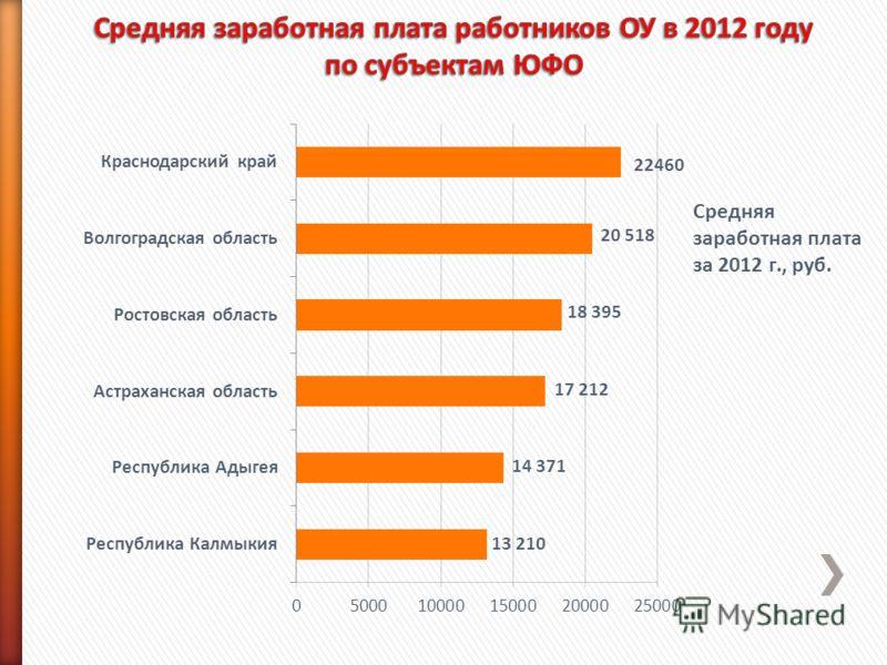 Средняя заработная плата за 2012 г., руб.