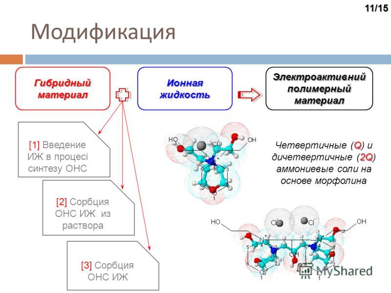 Модификация Гибридный материал Ионная жидкость Электроактивний полимерный материал [1] Введение ИЖ в процесі синтезу ОНС [2] Сорбция ОНС ИЖ из раствора [3] Сорбция ОНС ИЖ11/15 Q 2Q Четвертичные (Q) и дичетвертичные (2Q) аммониевые соли на основе морф
