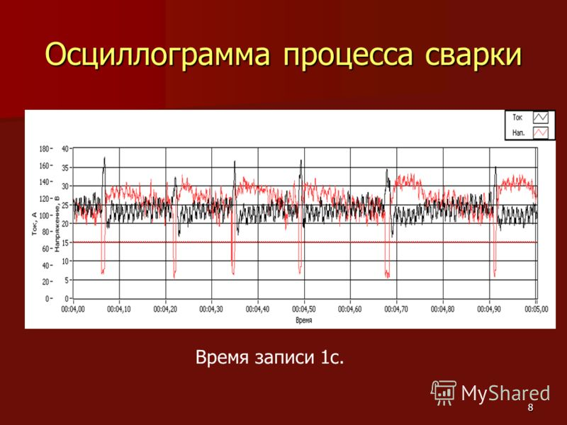 8 Осциллограмма процесса сварки Время записи 1с.