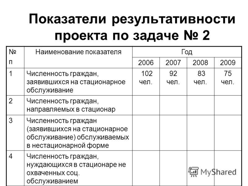 Показатели результативности проекта по задаче 2 п Наименование показателяГод 2006200720082009 1Численность граждан, заявившихся на стационарное обслуживание 102 чел. 92 чел. 83 чел. 75 чел. 2Численность граждан, направляемых в стационар 3Численность