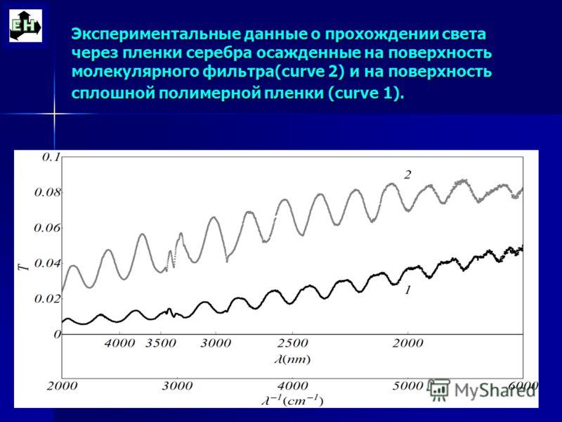Экспериментальные данные о прохождении света через пленки серебра осажденные на поверхность молекулярного фильтра(curve 2) и на поверхность сплошной полимерной пленки (curve 1).