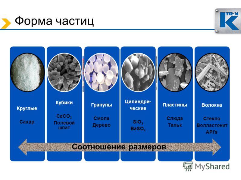 Форма частиц Круглые Сахар Кубики CaCO3 Полевой шпат Гранулы Смола Дерево Цилиндри- ческие SiO2 BaSO 4 Пластины Слюда Тальк Волокна Стекло Волластонит APIs Соотношение размеров