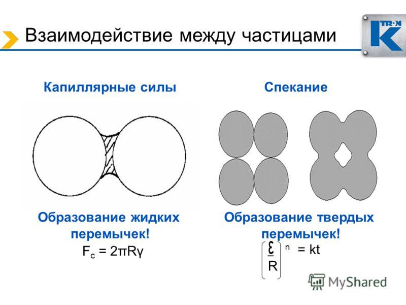 Взаимодействие между частицами Капиллярные силыСпекание Образование жидких перемычек! Образование твердых перемычек! F c = 2πRγ ε n = kt R