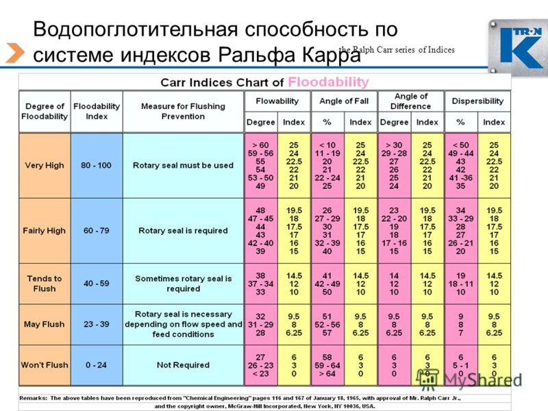 Водопоглотительная способность по системе индексов Ральфа Карра 42 the Ralph Carr series of Indices