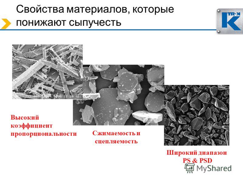 Свойства материалов, которые понижают сыпучесть Высокий коэффициент пропорциональности Широкий диапазон PS & PSD Сжимаемость и сцепляемость