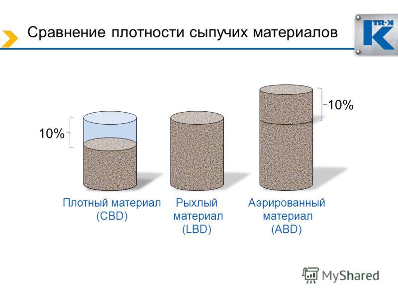 Сравнение плотности сыпучих материалов Плотный материал (CBD) Рыхлый материал (LBD) Аэрированный материал (ABD) 10%