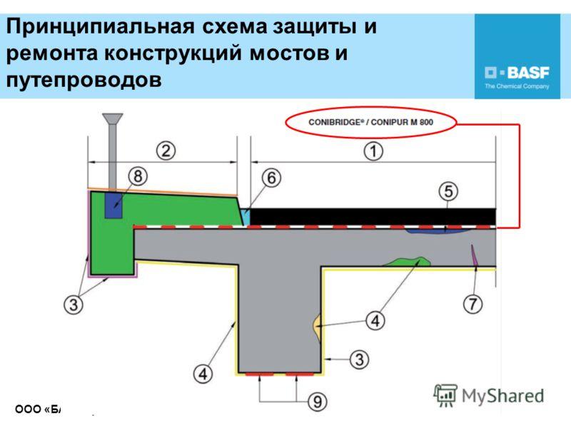 ООО «БАУ-Сервис» Принципиальная схема защиты и ремонта конструкций мостов и путепроводов