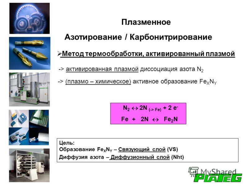Метод термообработки, активированный плазмой -> активированная плазмой диссоциация азота N 2 -> (плазмо – химическое) активное образование Fe X N Y N 2 2N (-> Fe) + 2 e - Fe + 2N Fe 2 N Цель: Образование Fe X N Y – Связующий слой (VS) Диффузия азота