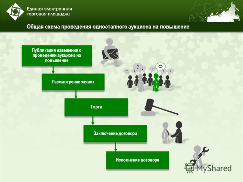 Общая схема проведения одноэтапного аукциона на повышение Рассмотрение заявок Торги Исполнение договора Публикация извещения о проведении аукциона на повышение Заключение договора