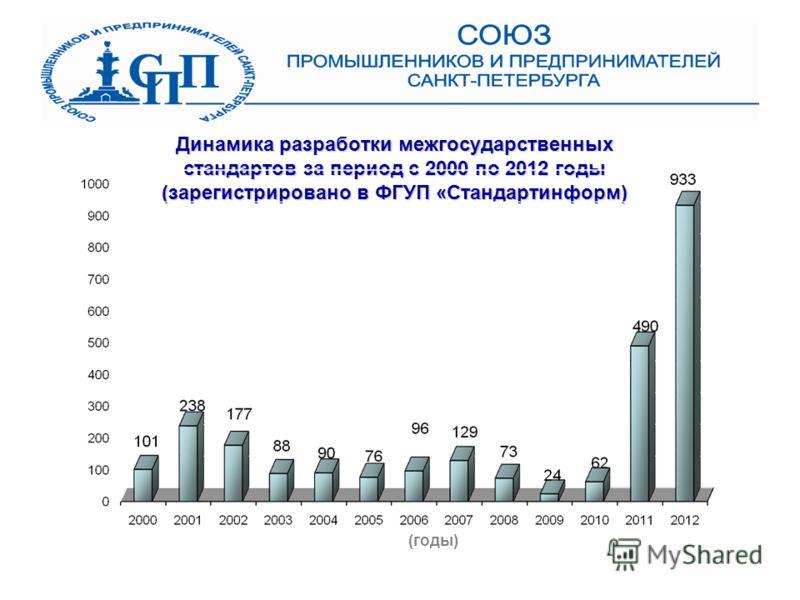 Динамика разработки межгосударственных стандартов за период с 2000 по 2012 годы (зарегистрировано в ФГУП «Стандартинформ) (годы)