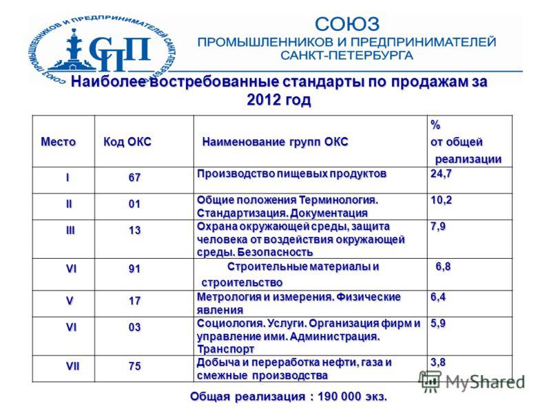 Наиболее востребованные стандарты по продажам за 2012 год Место Код ОКС Наименование групп ОКС % от общей реализации I67 Производство пищевых продуктов 24,7 II01 Общие положения Терминология. Стандартизация. Документация 10,2 III13 Охрана окружающей