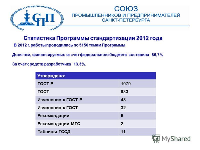 Статистика Программы стандартизации 2012 года В 2012 г. работы проводились по 5150 темам Программы Утверждено: ГОСТ Р1079 ГОСТ933 Изменение к ГОСТ Р48 Изменение к ГОСТ32 Рекомендации6 Рекомендации МГС2 Таблицы ГССД11 Доля тем, финансируемых за счет ф