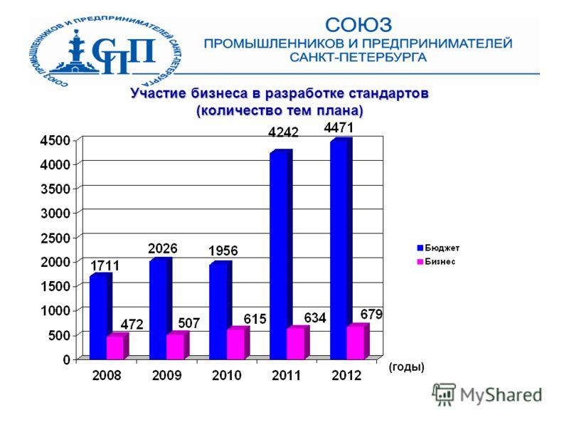 Участие бизнеса в разработке стандартов (количество тем плана) (годы)