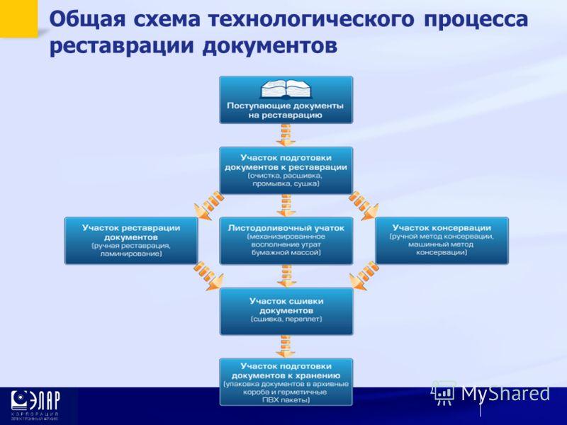 Общая схема технологического процесса реставрации документов