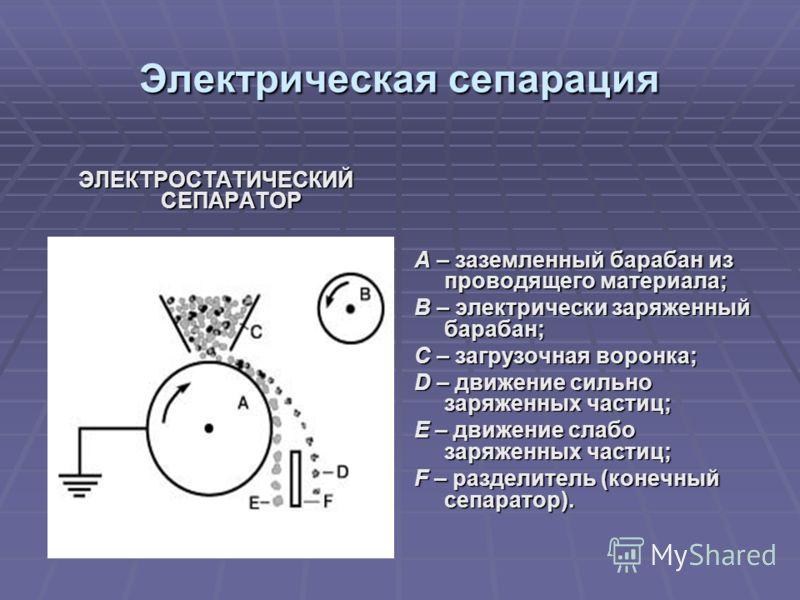 Электрическая сепарация ЭЛЕКТРОСТАТИЧЕСКИЙ СЕПАРАТОР A – заземленный барабан из проводящего материала; B – электрически заряженный барабан; C – загрузочная воронка; D – движение сильно заряженных частиц; E – движение слабо заряженных частиц; F – разд