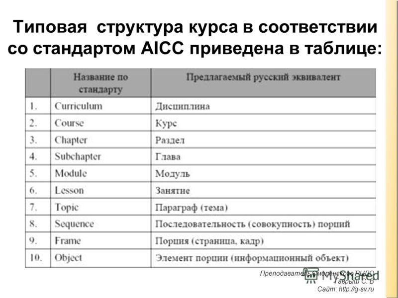 Преподаватель Смоленского РЦДО Гаврыш С. В Сайт: http://g-sv.ru. Типовая структура курса в соответствии со стандартом AICC приведена в таблице: