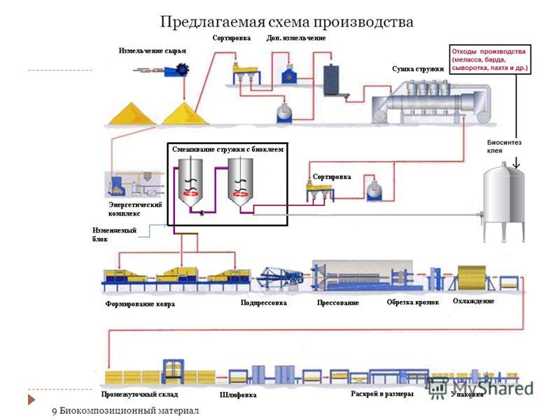 Предлагаемая схема производства 9 Биокомпозиционный материал