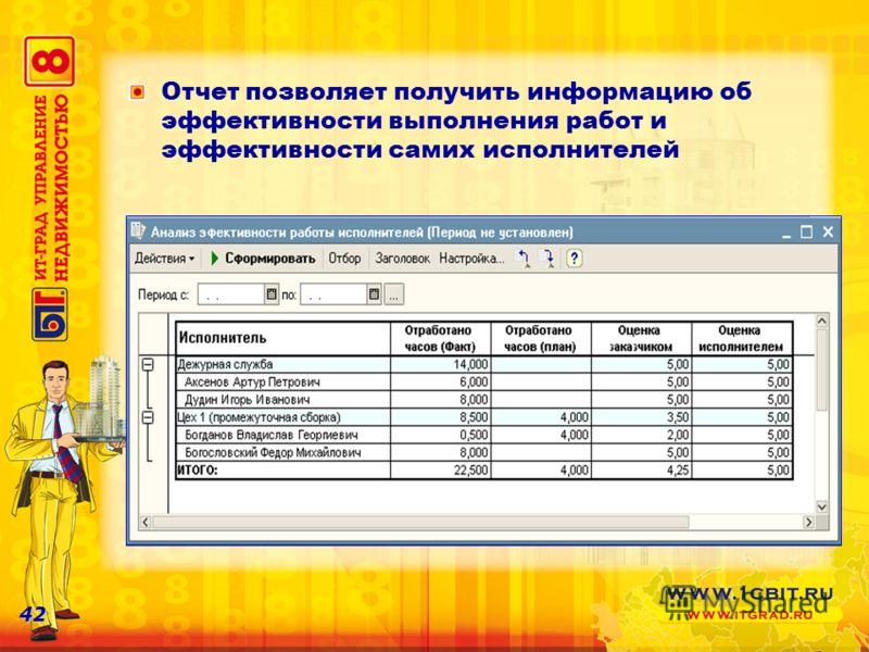 42 Отчет позволяет получить информацию об эффективности выполнения работ и эффективности самих исполнителей