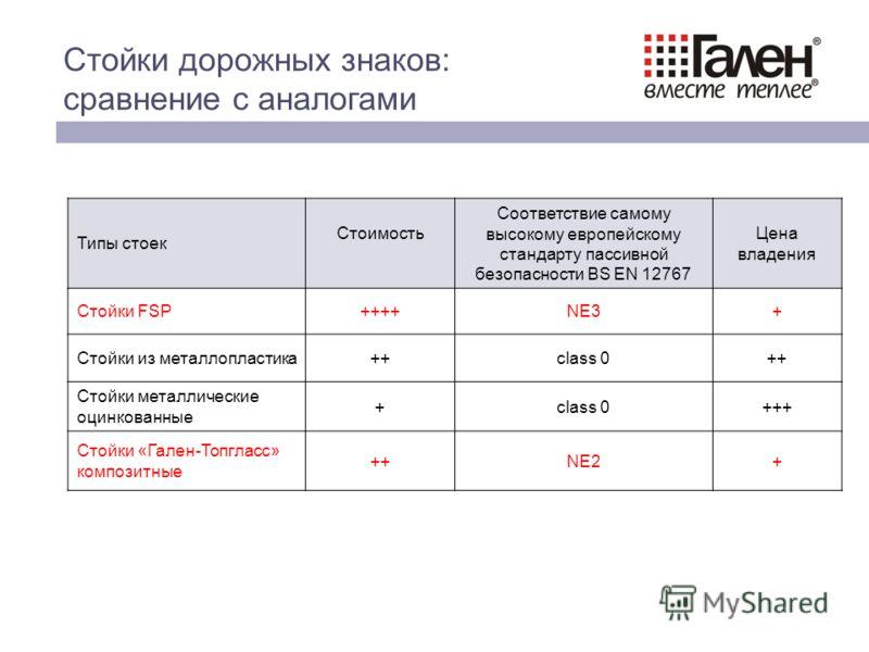Типы стоек Стоимость Соответствие самому высокому европейскому стандарту пассивной безопасности BS EN 12767 Цена владения Стойки FSP++++NE3+ Стойки из металлопластика++class 0++ Стойки металлические оцинкованные +class 0+++ Стойки «Гален-Топгласс» ко