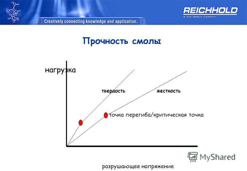 Прочность смолы нагрузка твердость жесткость точка перегиба/критическая точка разрушающее напряжение