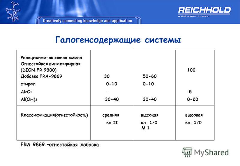 Реакционно-активная смола Огнестойкая винилэфирная (DION FR 9300) 100 Добавка FRA-9869 30 50-60 стирол 0-10 0-10 Al 2 O 3 - - 5 Al(OH) 3 30-40 30-40 0-20 Классификация(огнестойкость) средняя высокая высокая кл.II кл. 1/0 кл. 1/0 M 1 FRA 9869 –огнесто