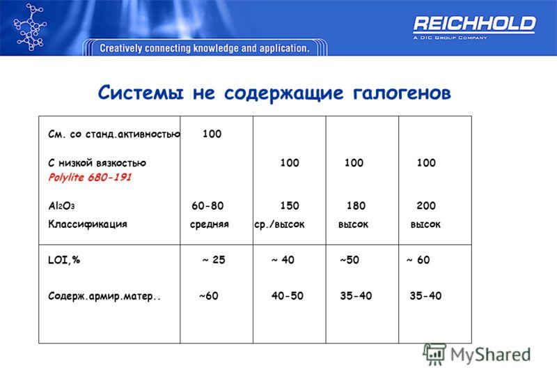 См. со станд.активностью100 С низкой вязкостью 100 100 100 Polylite 680-191 Al 2 O 3 60-80 150 180 200 Классификация средняя ср./высок высок высок LOI,%~ 25 ~ 40 ~50 ~ 60 Содерж.армир.матер.. ~60 40-50 35-40 35-40 Системы не содержащие галогенов
