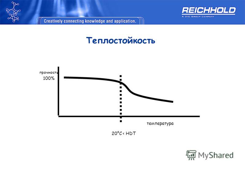 прочность 100% температура 20°C < HDT Теплостойкость