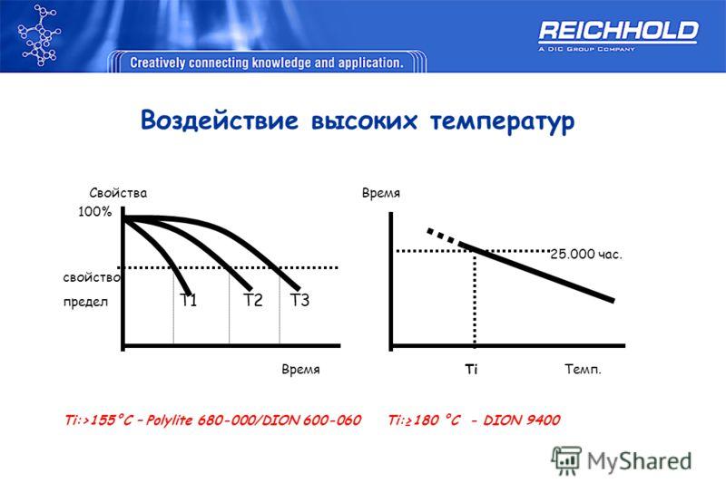 Свойства Время 100% 25.000 час. свойство предел T1 T2 T3 Время Ti Темп. Ti:>155°C – Polylite 680-000/DION 600-060 Ti:180 °C - DION 9400 Воздействие высоких температур